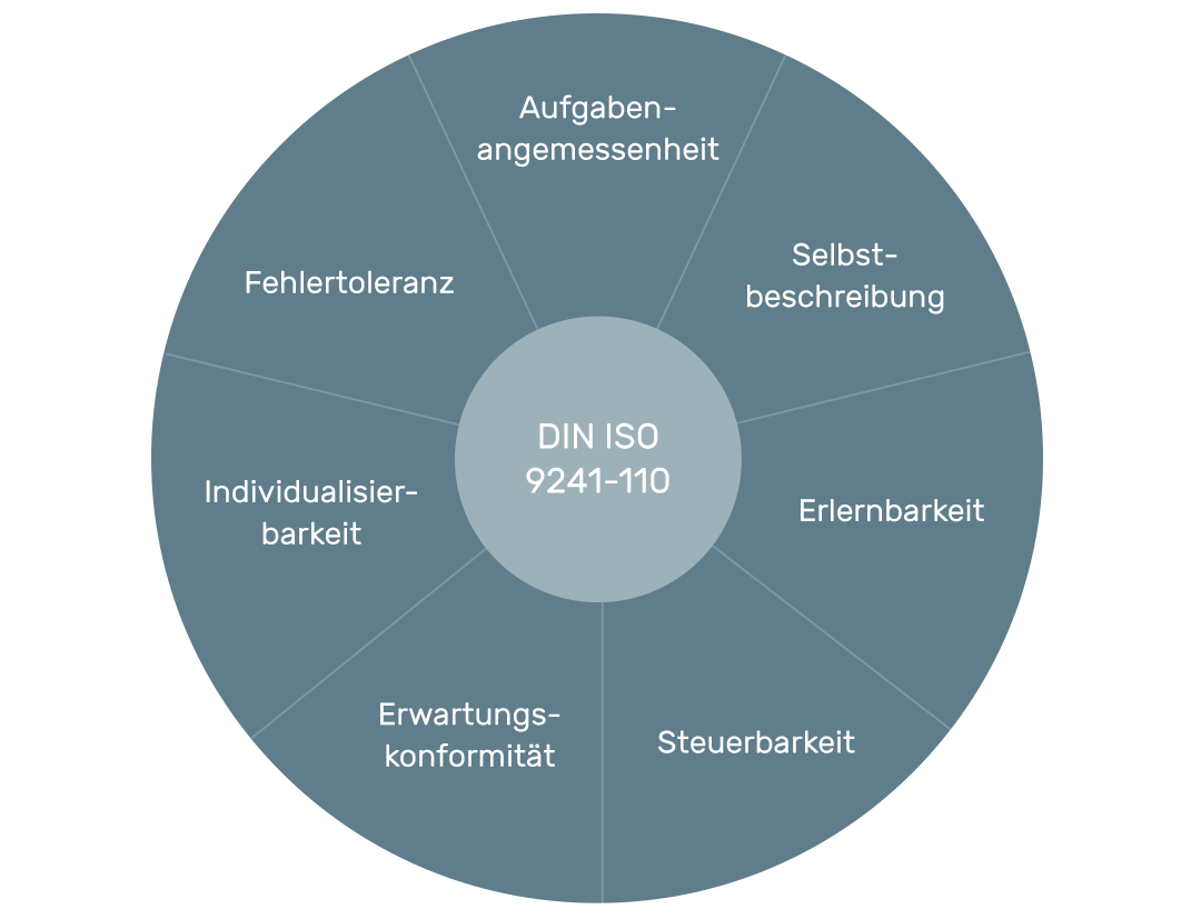 Cognitive Walkthrough anhand von DIN-Norm 9241